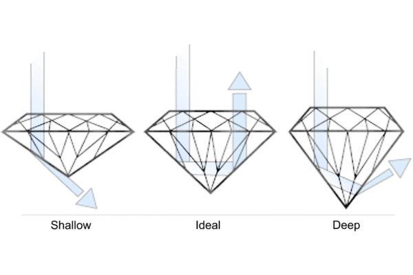 4cs of diamond cuts
