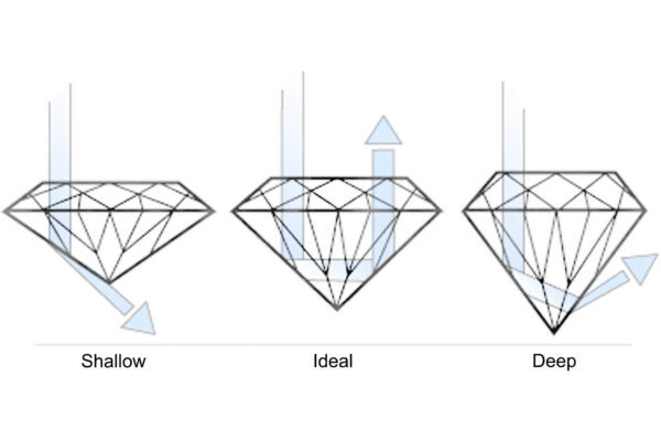 4cs of diamond cuts